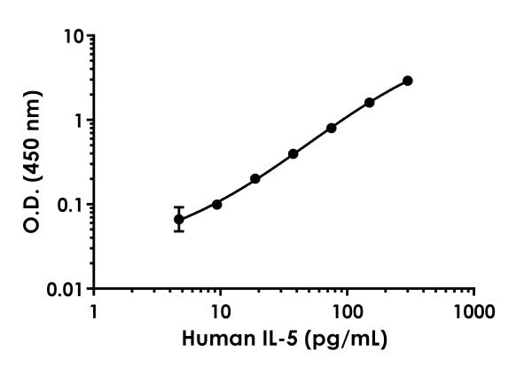 Example of human IL-5 standard curve in Sample Diluent NS.