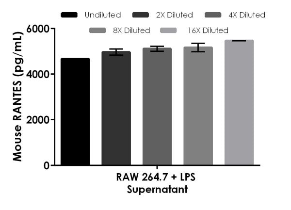 Interpolated concentrations of native RANTES in RAW 264.7 + LPS cell culture supernatant sample.