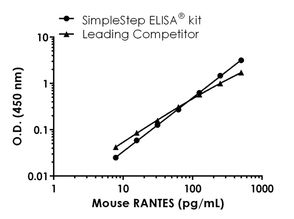 Mouse RANTES standard curve comparison data.