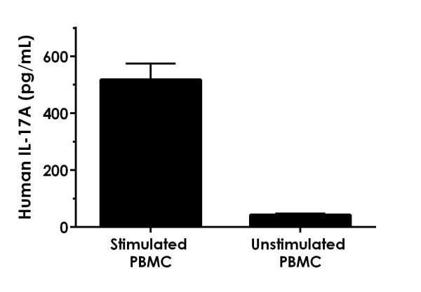 Comparison of IL-17A in unstimulated and PHA-M stimulated human PBMC cell supernatants.