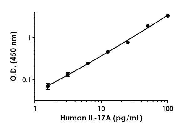 Example of human IL-17A standard curve.