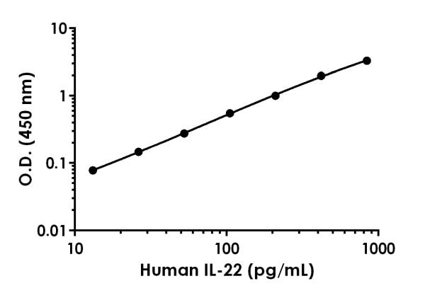 Example of human IL-22 standard curve in Sample Diluent NS.
