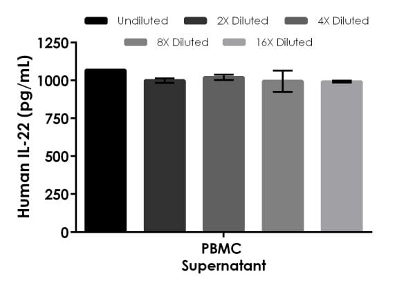 Interpolated concentrations of spiked IL-22 in PBMC cell culture supernatant sample.