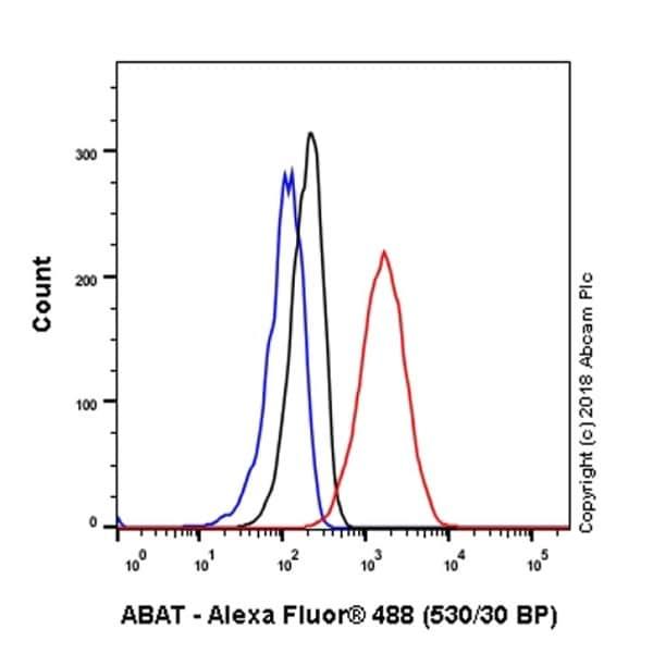 Flow Cytometry - Anti-ABAT/GABA-T antibody [EPR20842] (ab216465)