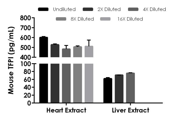 Interpolated concentrations of native TFPI in mouse heart and liver tissue extract samples based on a 500 µg/mL extract load.