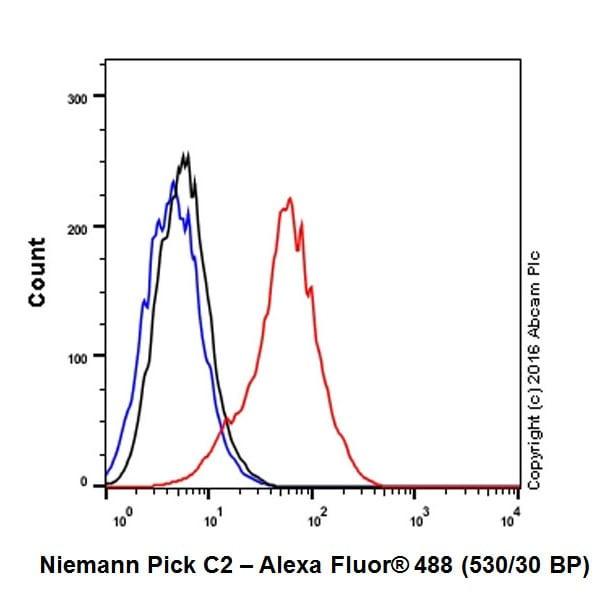 Flow Cytometry - Anti-Niemann Pick C2 antibody [EPR19993-145-1] (ab218192)