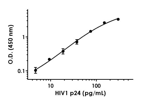 Example of HIV1 p24 standard curve in 1X Cell Extraction Buffer PTR