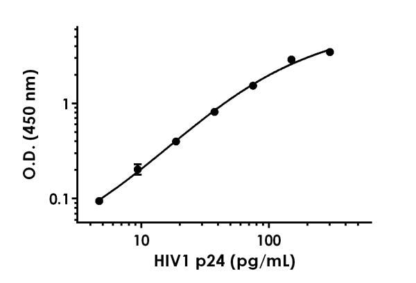 Example of HIV1 p24 standard curve in Sample Diluent NS