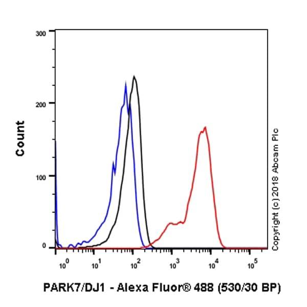 Flow Cytometry - Anti-PARK7/DJ1 antibody [EP2815Y] - BSA and Azide free (ab218373)