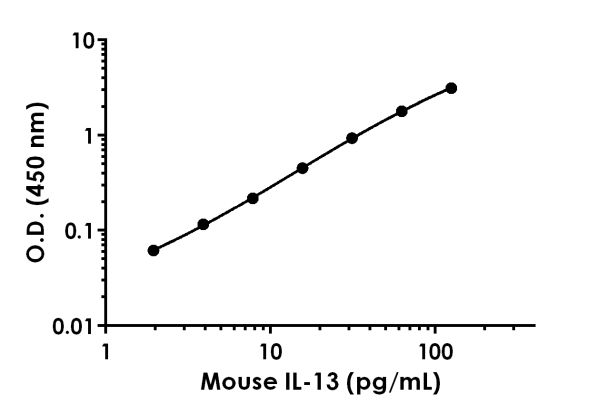 Example of mouse IL-13 standard curve.