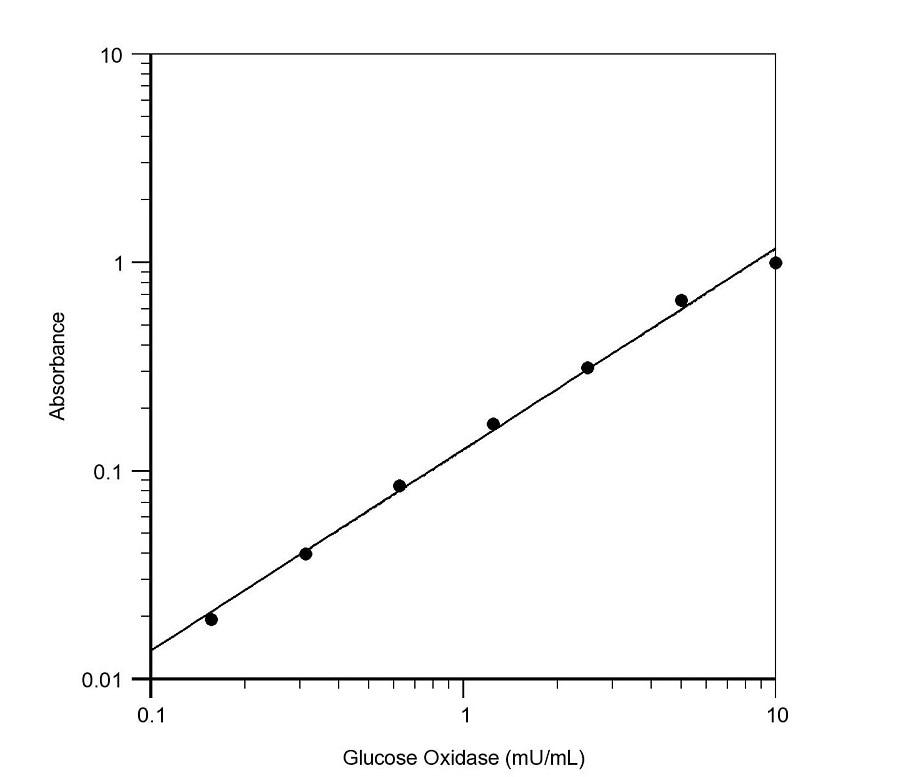 Glucose Oxidase Activity Assay Kit (Colorimetric) (ab219924)
