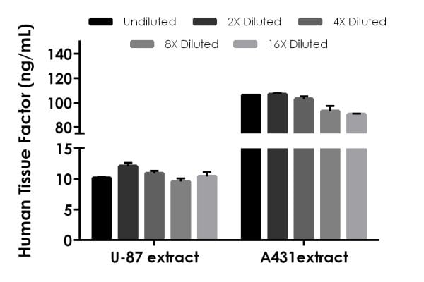 Interpolated concentrations of native Tissue Factor in U-87 and A431 cellular extract samples based on a 1,000 µg/mL extract load.