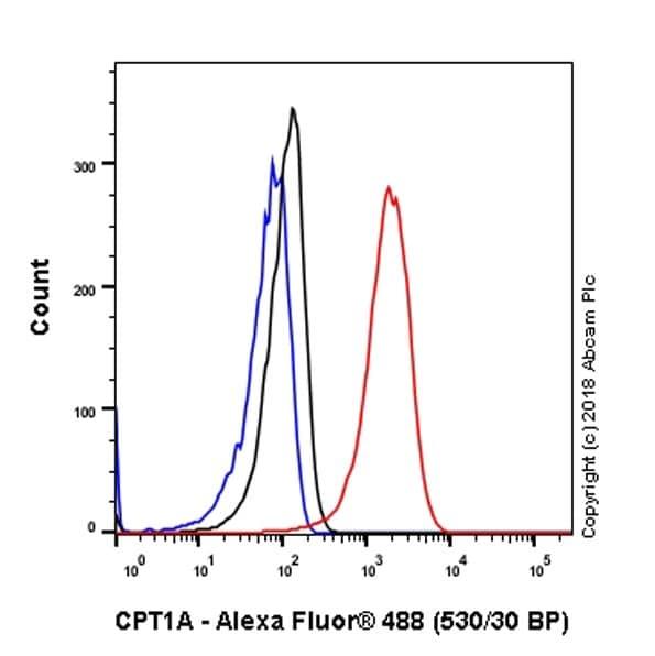 Flow Cytometry - Anti-CPT1A antibody [EPR21843-71-1C] (ab220789)