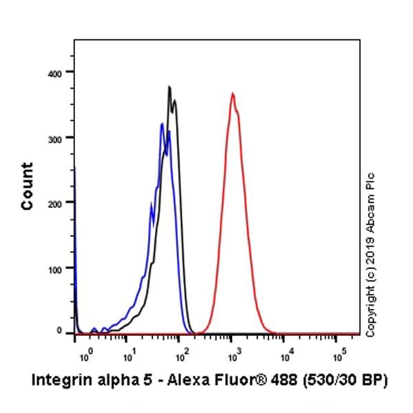 Flow Cytometry - Anti-Integrin alpha 5 antibody [EPR7854] - Low endotoxin, Azide free (ab221606)