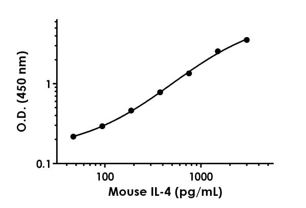 Mouse IL-4 standard curve in Sample Diluent NBS