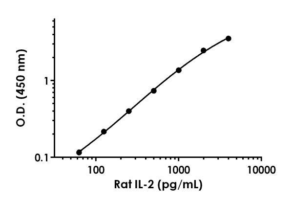 Rat IL-2 standard curve