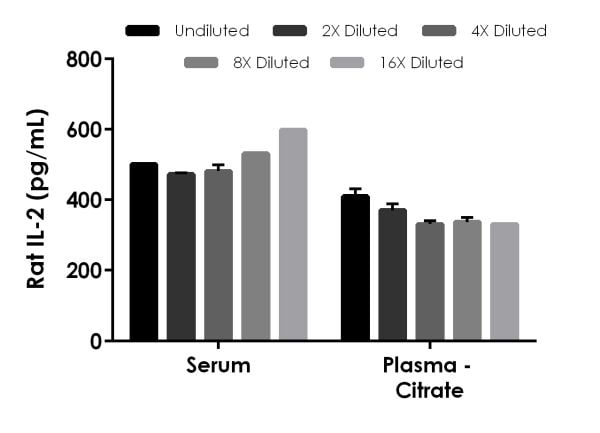 Interpolated concentrations of spiked IL-2 in rat serum and plasma samples.