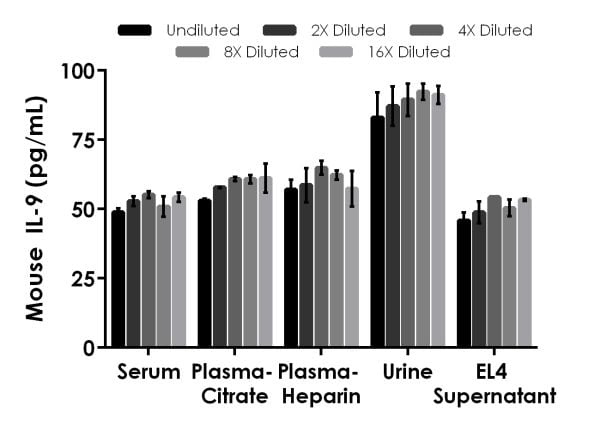 Interpolated concentrations of spiked IL-9 in mouse serum, plasma, urine, and cell culture supernatant samples.