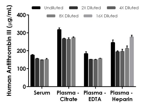 Interpolated concentrations of native Antithrombin III in human serum and plasma samples.