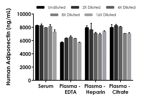 Interpolated concentrations of native Adiponectin in human serum and plasma samples