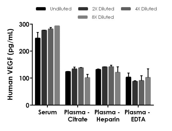 Interpolated concentrations of native VEGF in human serum and plasma samples.