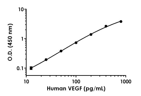 Example of human VEGF standard curve in 1X Cell Extraction Buffer PTR.