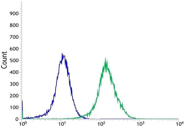 Flow Cytometry - Anti-CD276 antibody [SP265] - C-terminal (ab227679)