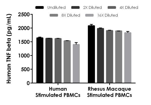 Interpolated concentrations of native TNF beta in human and Rhesus Macaque PBMC cell culture supernatants.