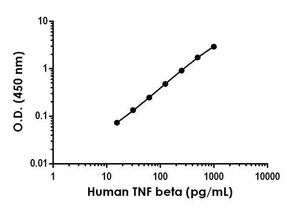Example of human TNF beta standard curve in Sample Diluent NS.