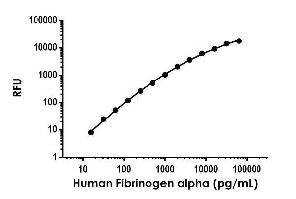 Example of human Fibrinogen standard curve in Sample Diluent NS.