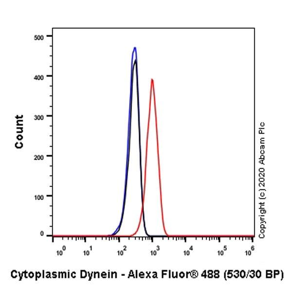Flow Cytometry - Anti-Cytoplasmic Dynein Intermediate chain antibody [74.1] (ab23905)