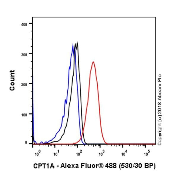 Flow Cytometry - Anti-CPT1A antibody [EPR21843-71-2F] (ab234111)