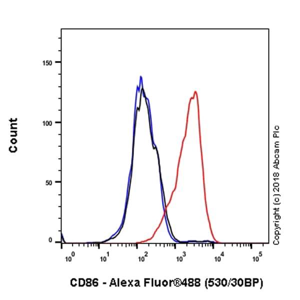 Flow Cytometry - Anti-CD86 antibody [EPR21962] (ab239075)