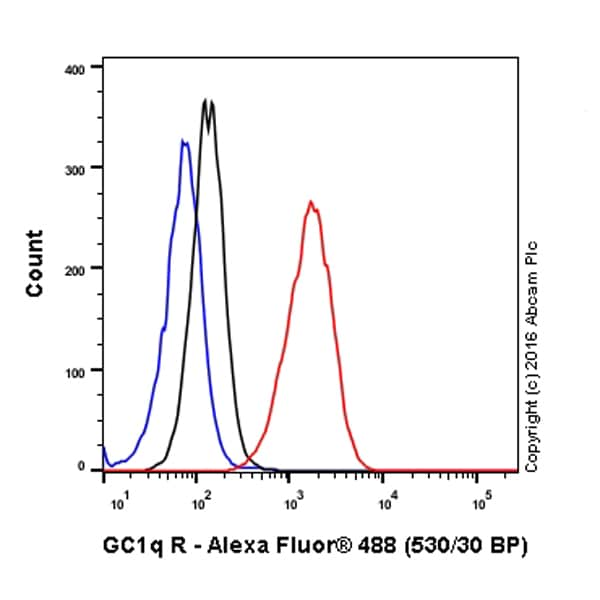 Flow Cytometry - Anti-GC1q R antibody [60.11] (ab24733)