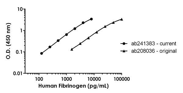 Human Fibrinogen Standard Curve Comparison