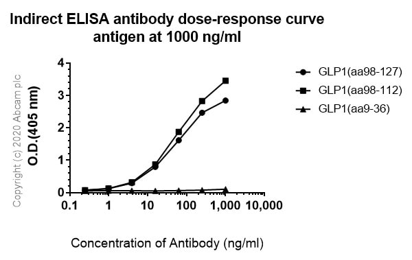 ELISA - Anti-GLP1 antibody [EPR4042-407] - BSA and Azide free (ab247938)