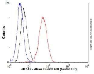 Flow Cytometry - Anti-eIF5A2 antibody [EPR7411-6] - BSA and Azide free (ab248154)