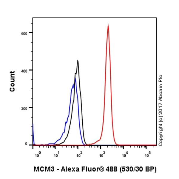 Flow Cytometry - Anti-MCM3 antibody [EPR7080] - BSA and Azide free (ab248222)