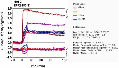 Other - Anti-HGFA Inhibitor 2 antibody [EPR6283(2)] - BSA and Azide free (ab248225)