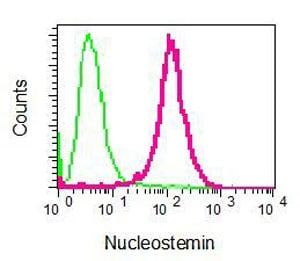 Flow Cytometry - Anti-Nucleostemin antibody [EPR3911(2)] - BSA and Azide free (ab248337)