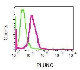 Flow Cytometry - Anti-Plunc antibody [EPR8381] - BSA and Azide free (ab248364)