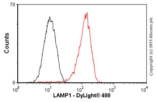 Flow Cytometry - Anti-LAMP1 antibody [H4A3] (ab25630)