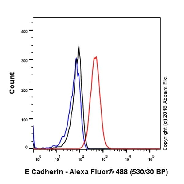 Flow Cytometry - Anti-E Cadherin antibody [EP700Y] - BSA and Azide free (ab256580)
