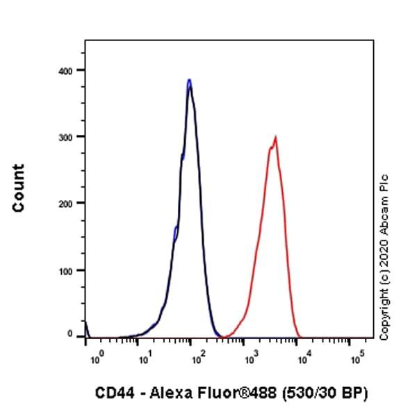 Flow Cytometry - Anti-CD44 antibody [C44Mab-5] - BSA and Azide free (ab264546)