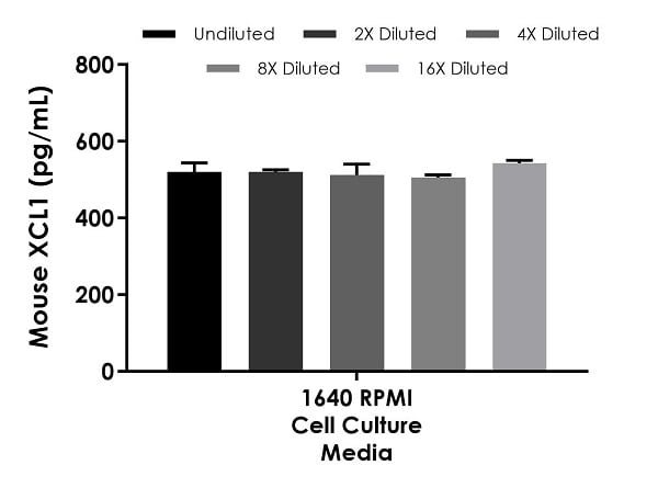 Interpolated concentrations of spiked XCL1 in 1640 RPMI cell culture media samples containing 10% fetal bovine serum.