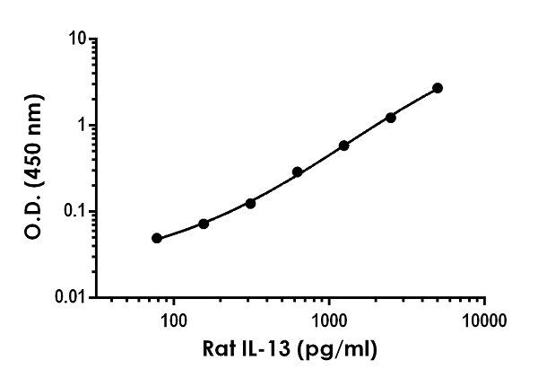 Example of rat IL-13 standard curve in Sample Diluent 50BP.
