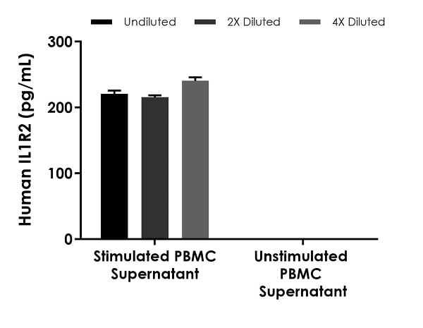 Interpolated concentrations of native IL1R2 in human cell culture supernatant samples.
