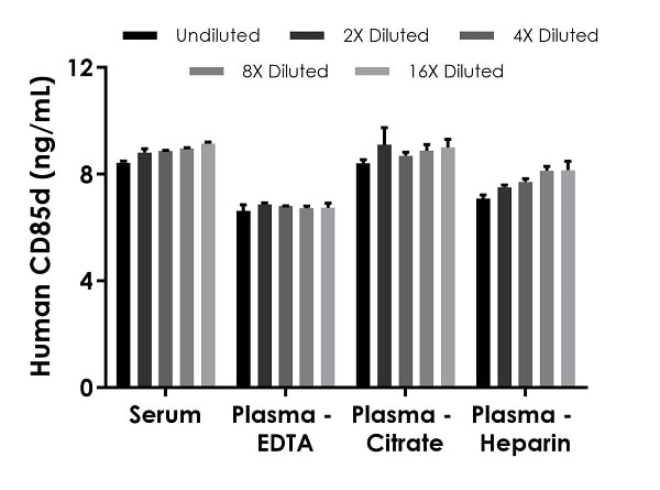 Interpolated concentrations of native CD85d in human serum and plasma samples.