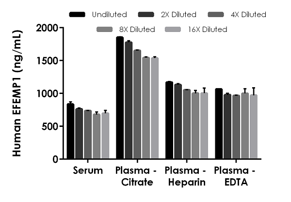 Interpolated concentrations of native EFEMP1 in human serum and plasma samples.