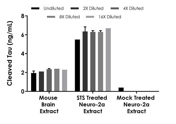 Interpolated concentrations of native Cleaved Tau in mouse brain tissue, 1 µM staurosporine treated and mock treated Neuro-2a cell extracts based on 250 µg/mL, 250 µg/mL and 500 µg/mL extract loads.